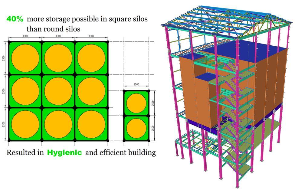 40 % meer opslagmogelijkheid in rechthoekige silo's dan ronde silo's